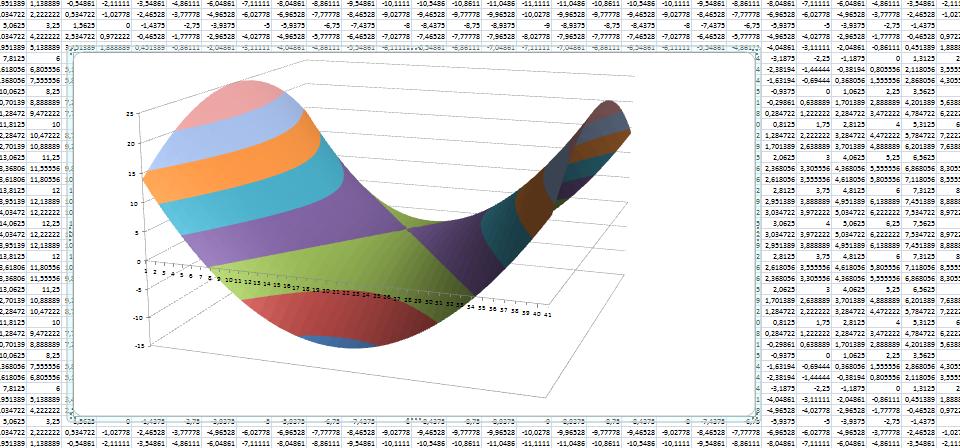 трехмерный график в Excel