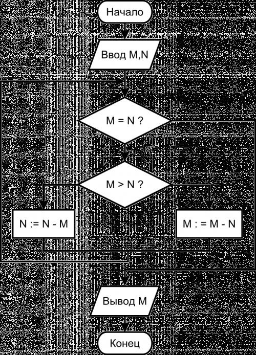 программа нахождения наибольшего общего делителя