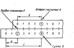 Сложение с помощью логарифмической линейки