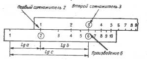 Умножение с помощью логарифмической линейки