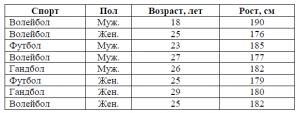 Задача №1. Таблица
