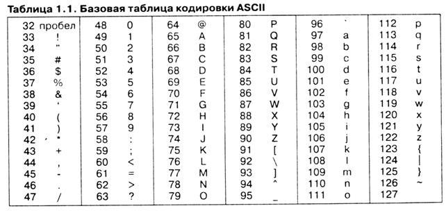 Основные символы таблицы ASCII